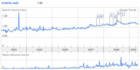 Google search trend graph mobile web