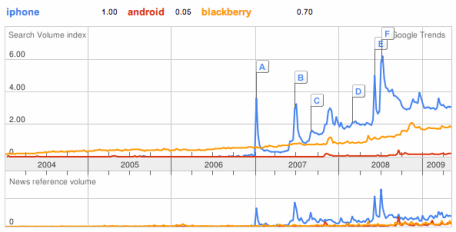 Google search trend iphone android blackberry