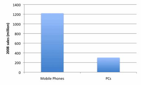 Mobile phone vs Pc sales graph
