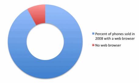 Percetage of phones sold graph