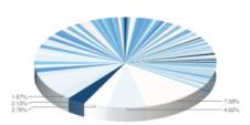 Microsoft pie chart