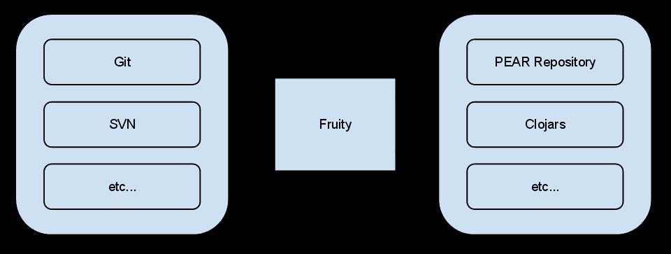Fruity chart