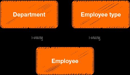 Employee flow chart