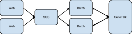 Architecture of data processing