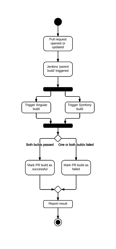 Activity diagram of Jenkins Build Flow
