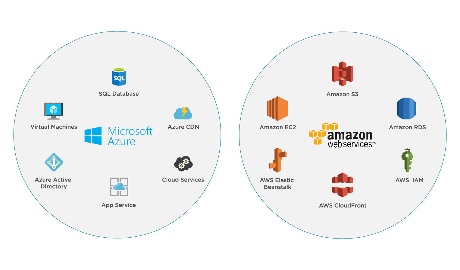 AWS and Azure products image