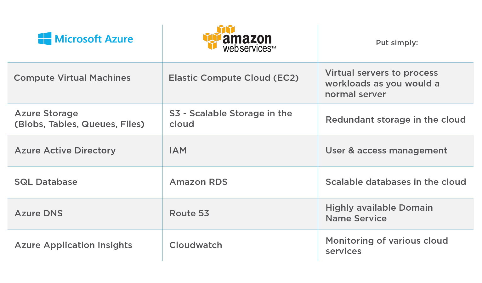 Comparison of top cloud products