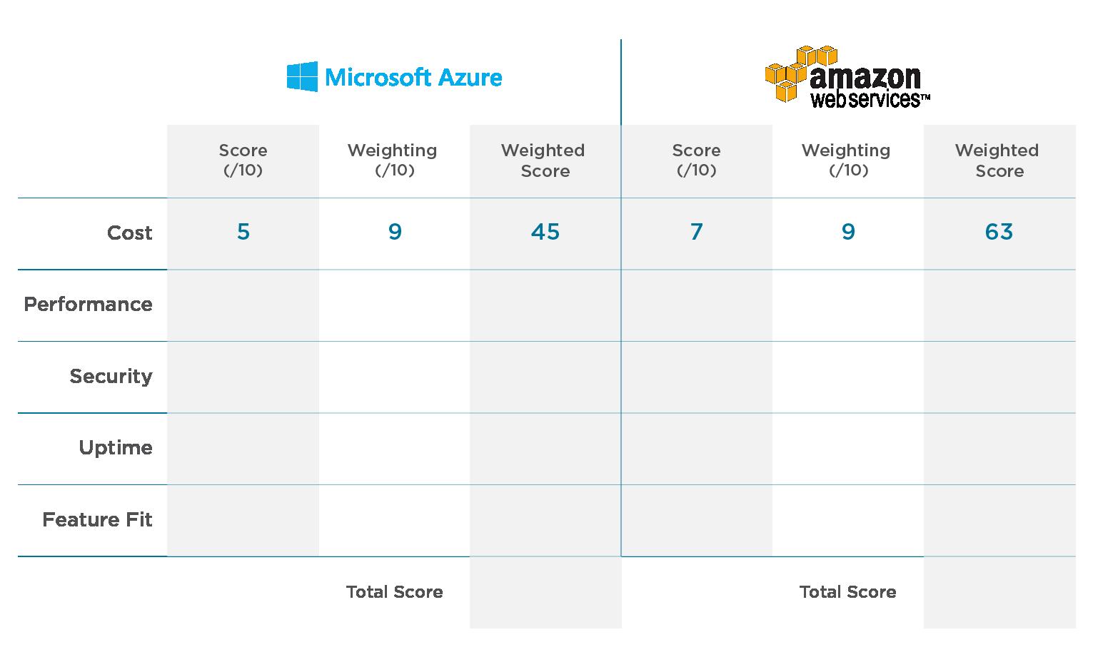 Weighted scoring matrix