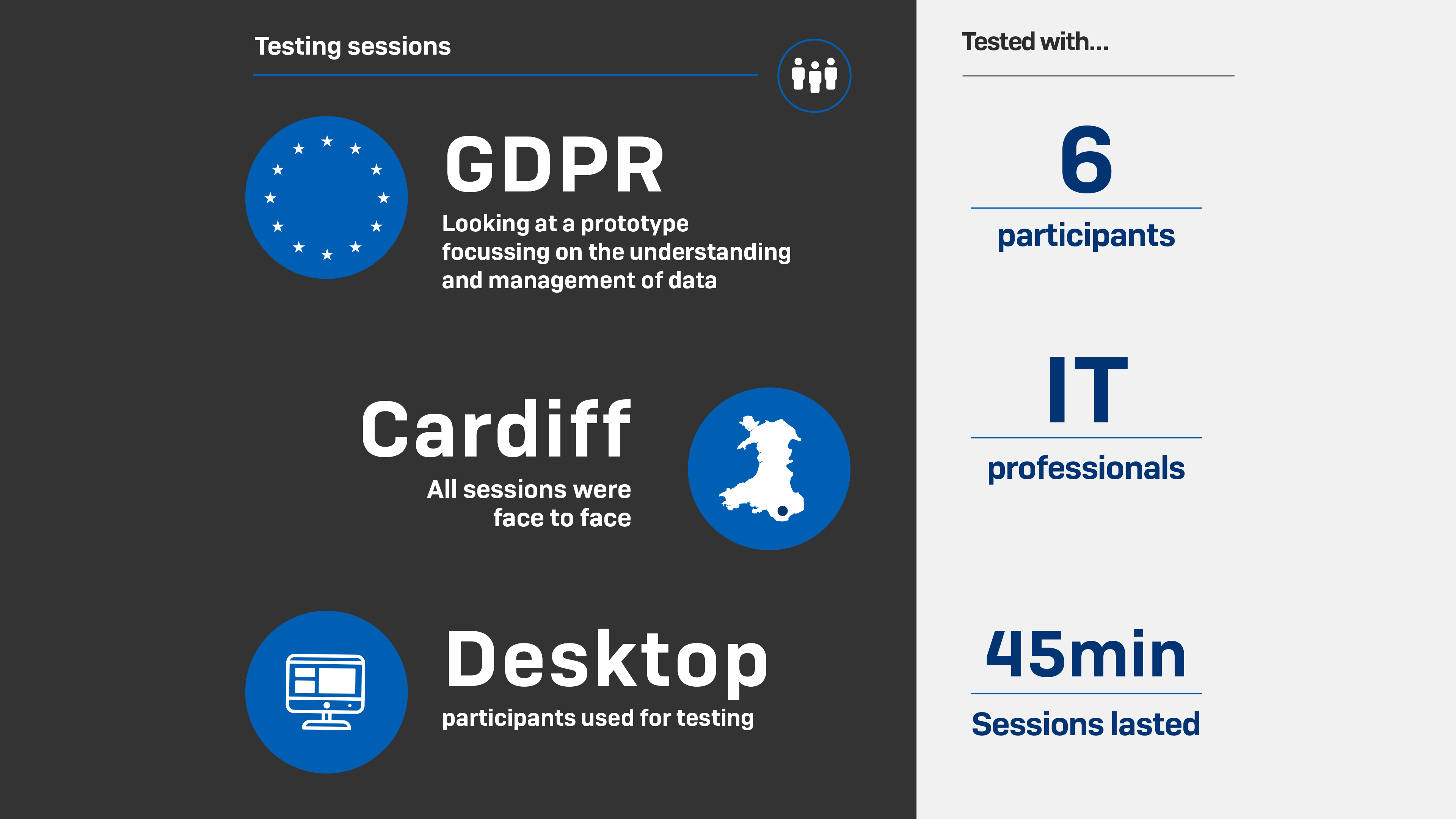 Poster for Sophos testing sessions