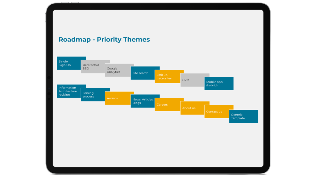 Example high-level roadmap