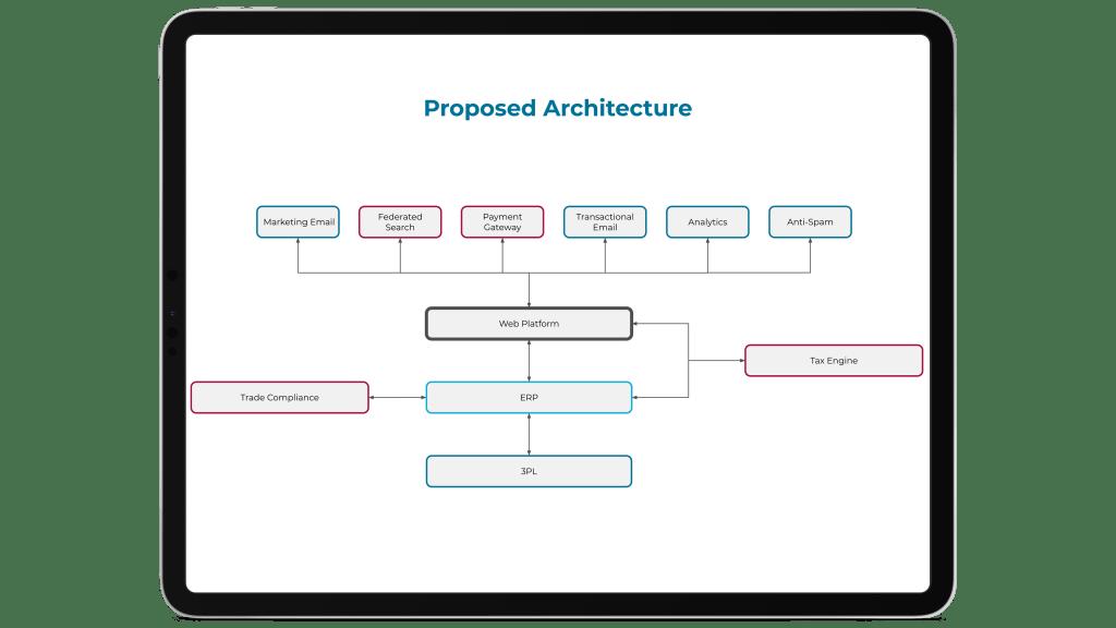 Example ecommerce platform architecture diagram