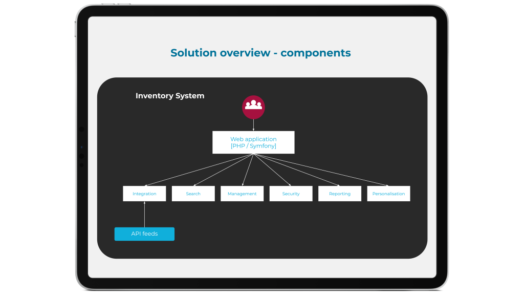 Example solution overview (components) for Inventory System