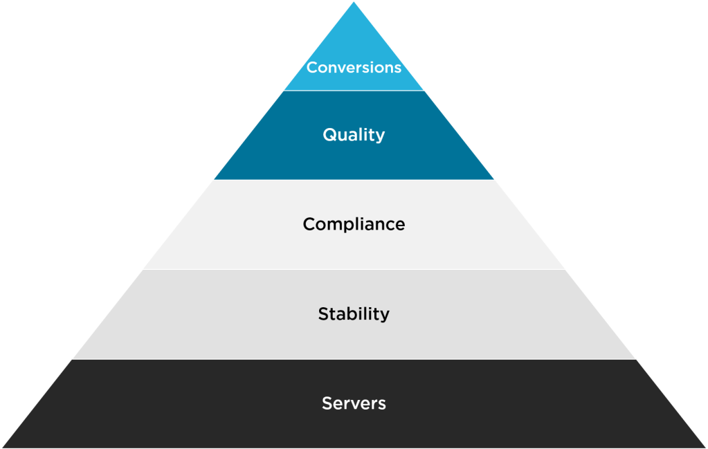 Pyramid showing the Hierarchy of Needs for High-Performing Websites