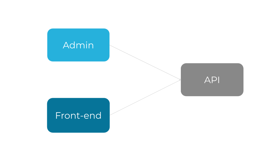 Diagram showing how Admin, Front-end and API interact in a headless CMS