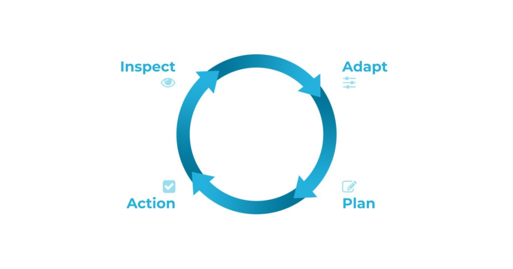 Inspect - Adapt - Plan - Action loop