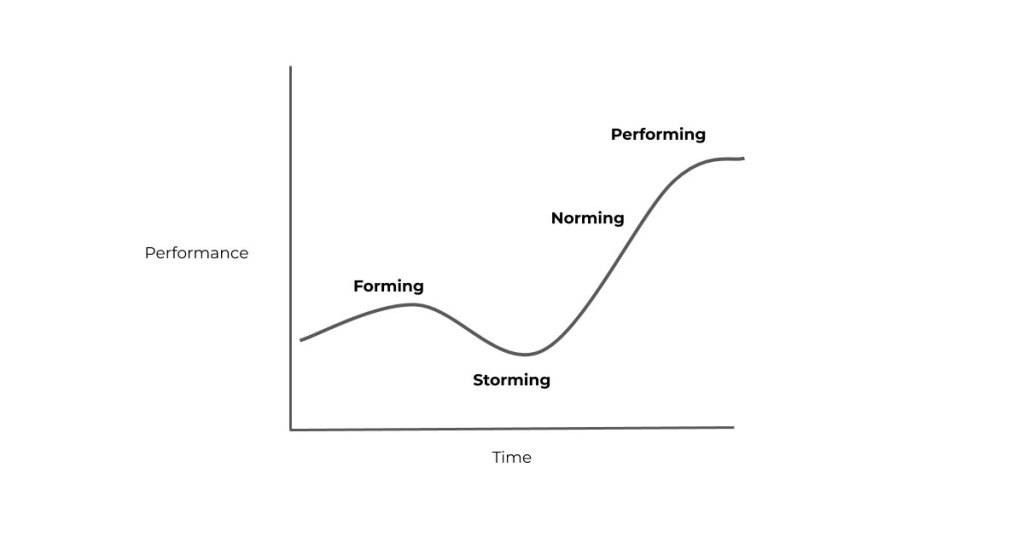 Representation of Tuckman's team model showing how the team moves through the 'Forming', 'Storming', 'Norming' and 'Performing' stages
