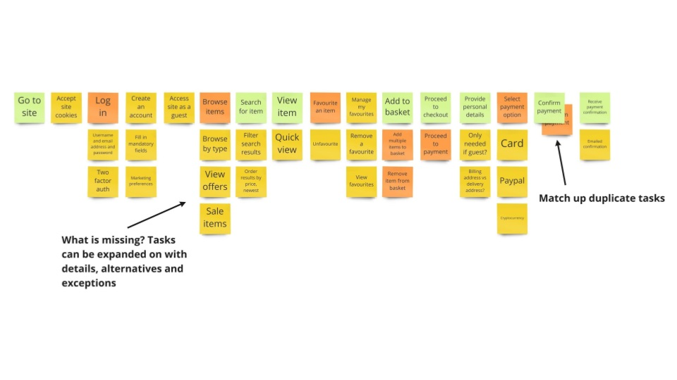 User story map showing grouped tasks