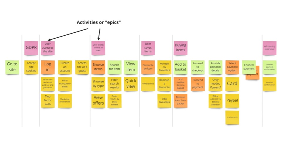 User story map showing activities or 'epics'