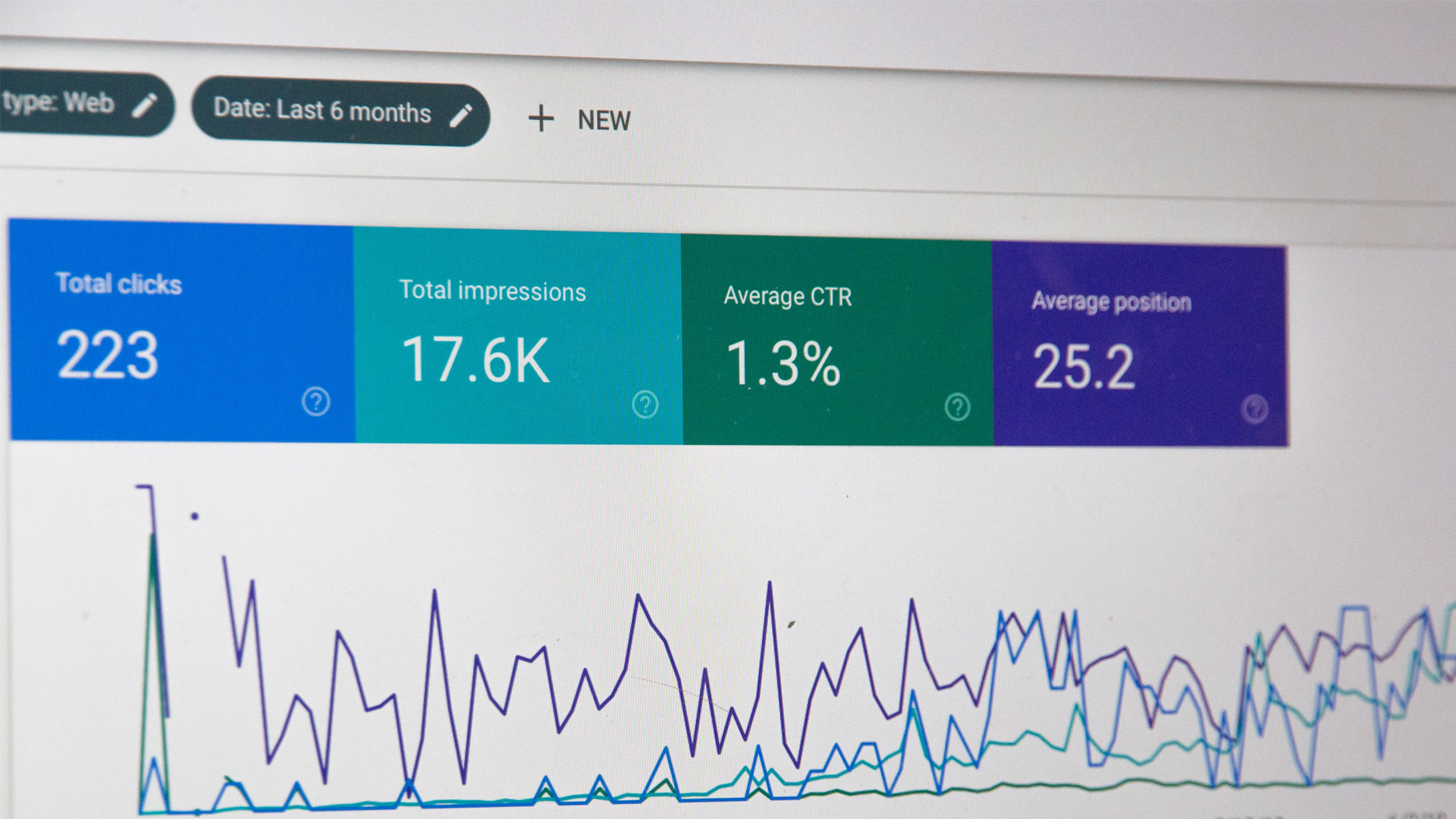 Analytics dashboard showing click, impression, CTR and position statistics
