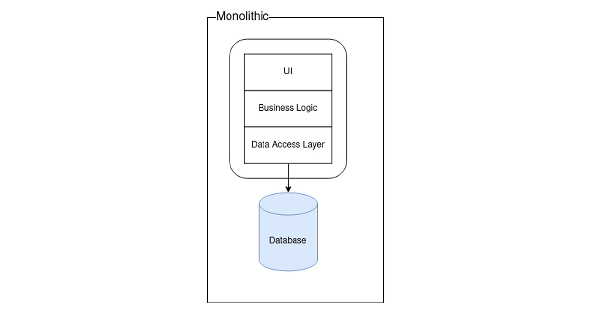 Diagram showing monolithic application architecture