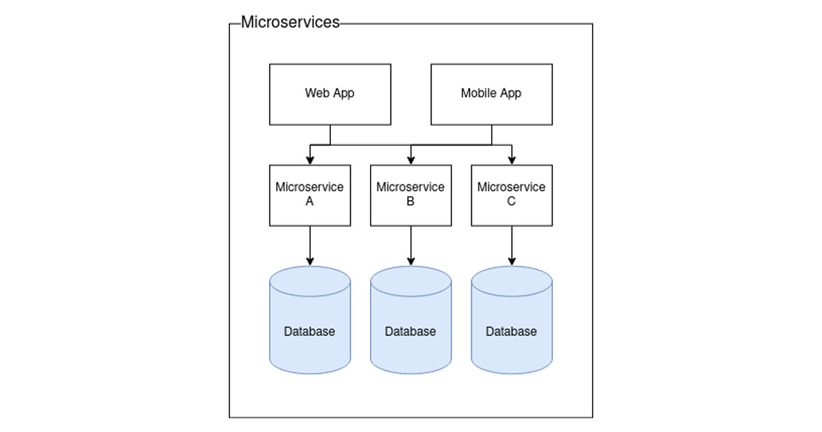Diagram showing microservices application architecture