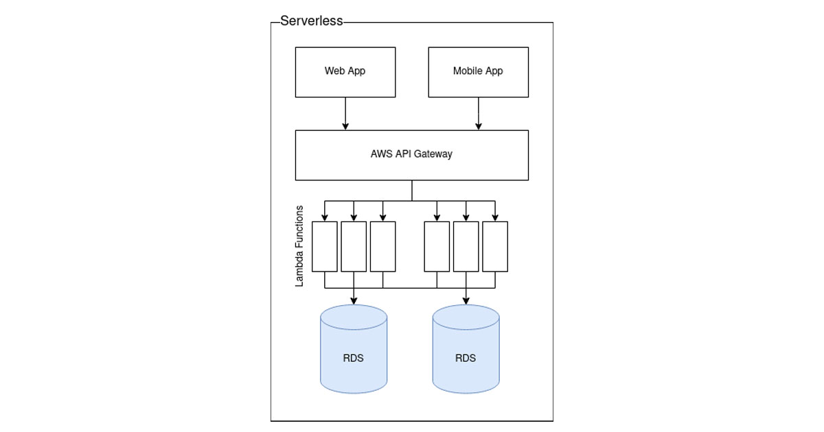 Diagram showing serverless application architecture