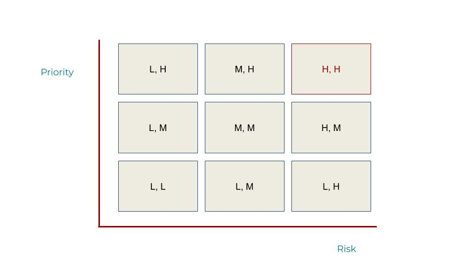 Matrix grouping non-functional requirements by priority versus risk