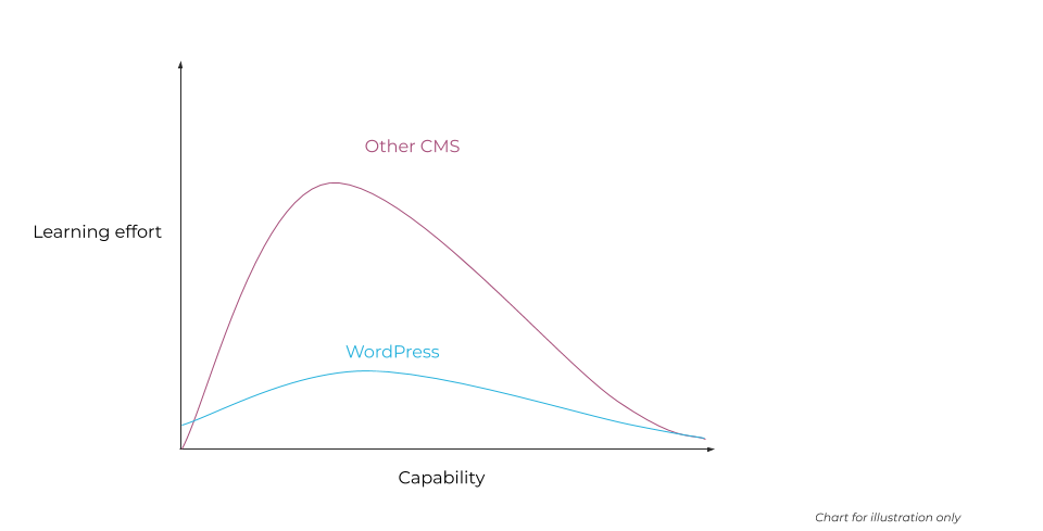 Illustrative learning curve showing lower effort required for WordPress than other CMS