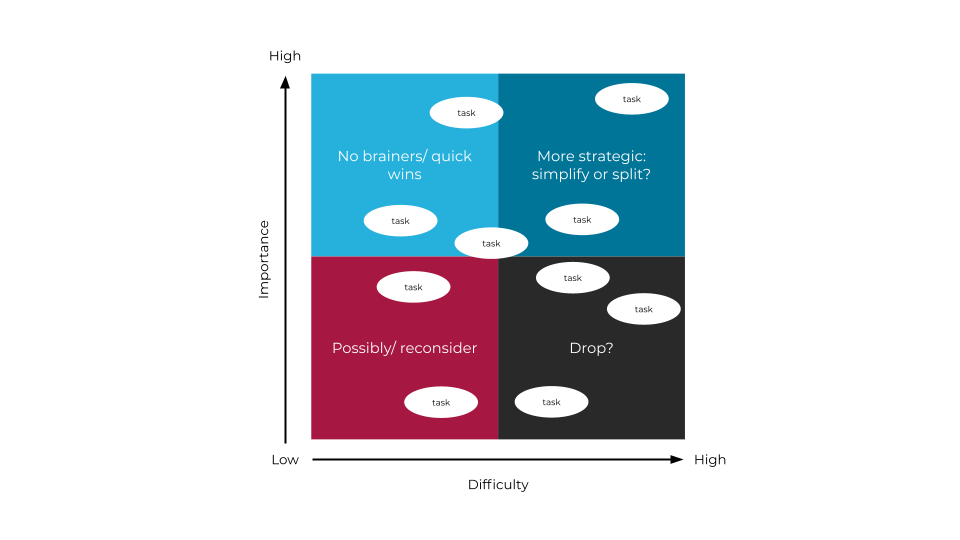 Example Boston Matrix showing tasks categorised by importance vs difficulty