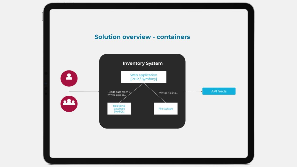 Example solution overview (containers) for Inventory System