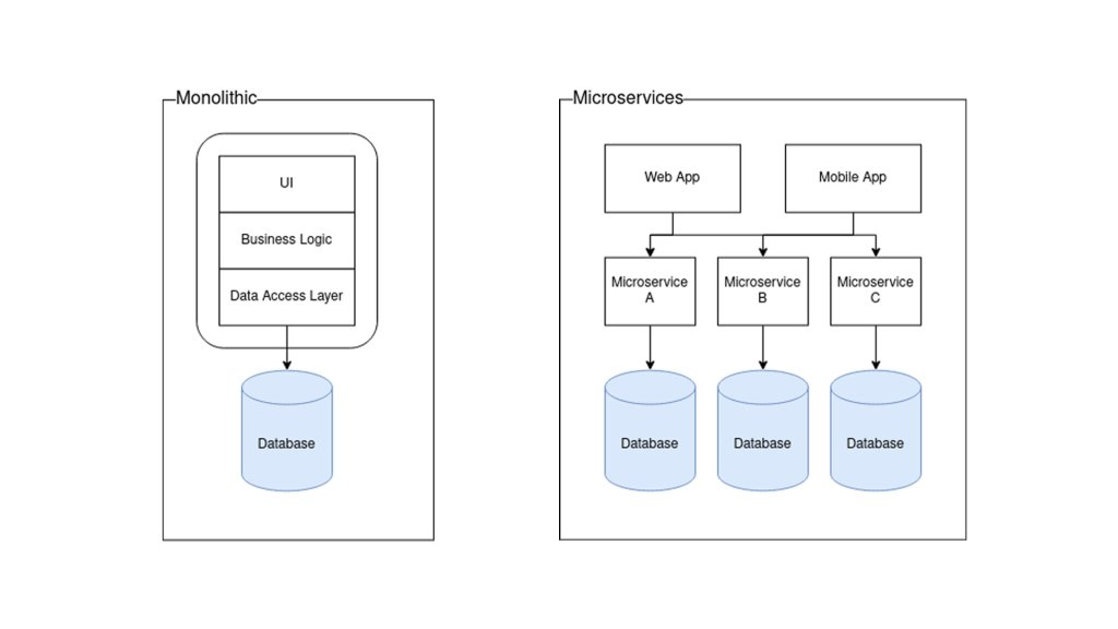 Diagram showing the difference between monolithic and microservices architecture