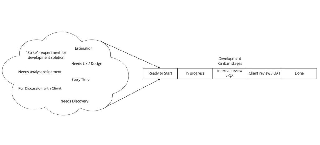 Diagram showing example Checklist of Readiness items: Spike - experiment for development solution, Estimation, Needs UX/Design, Needs Analyst Refinement, Story Time, For Discussion with Client, Needs Discovery